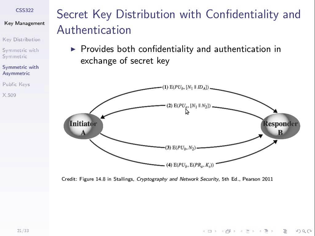 Secret Key Distribution with Public Key Crypto (CSS322, L23, Y14)