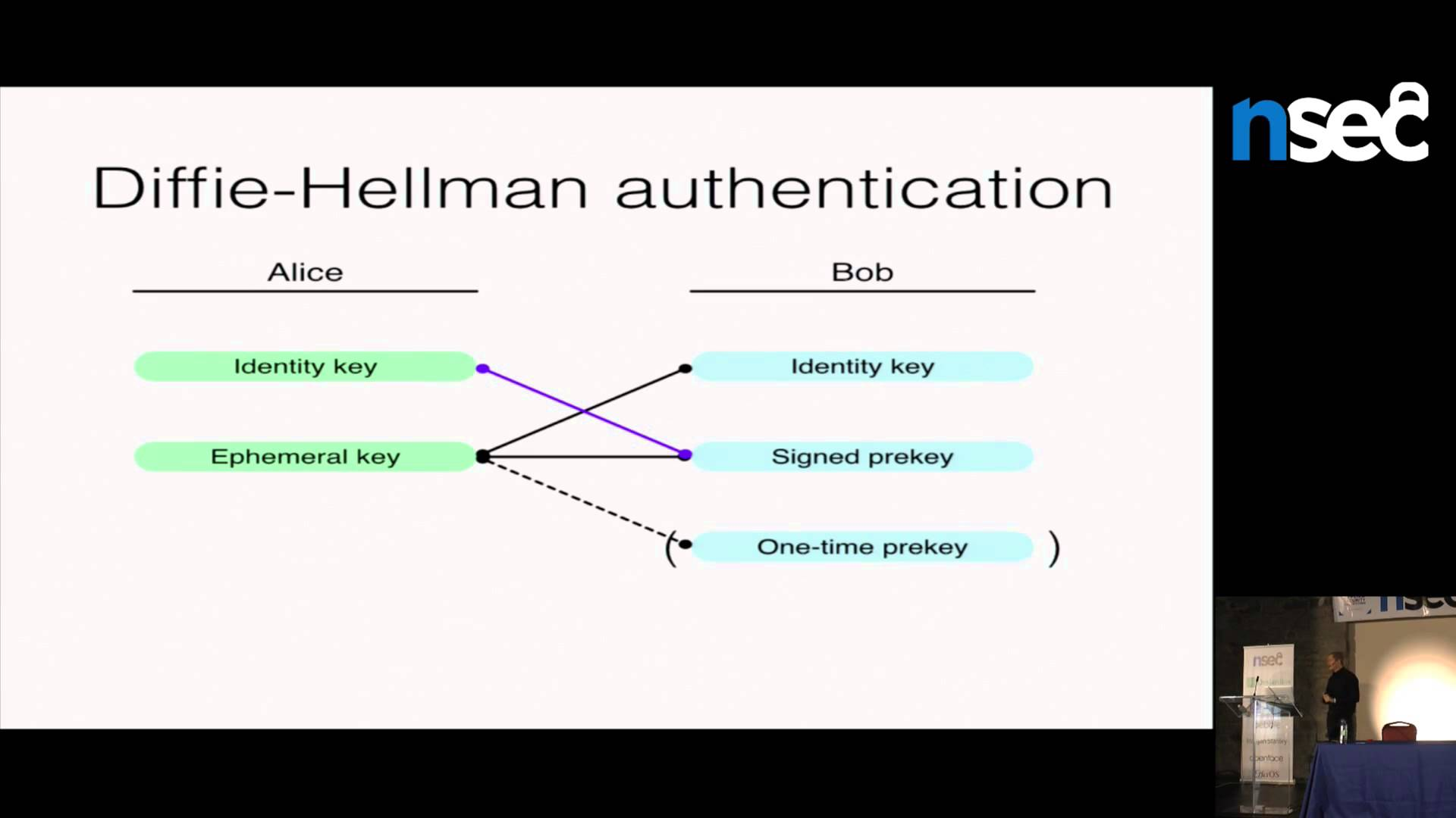 NorthSec 2015 – Trevor Perrin – TextSecure Protocol: Present and Future
