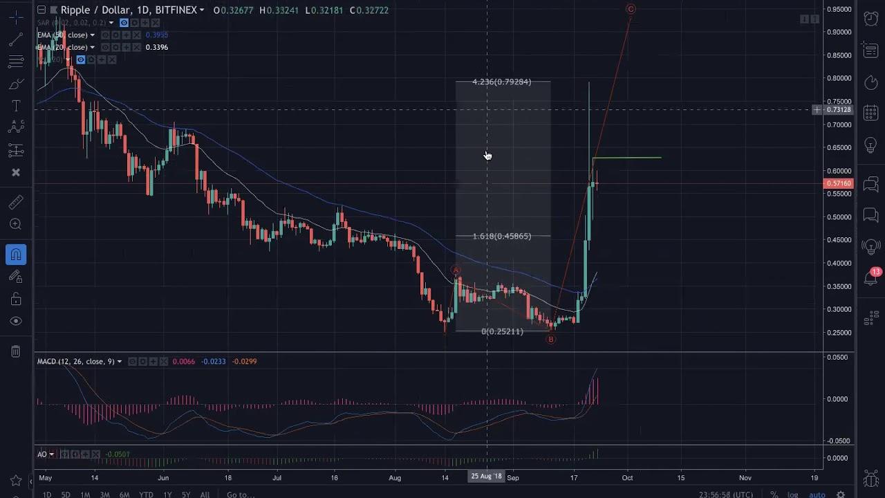 #CryptoDeLaSemana – Ripple (XRP) [Análisis Semanal – Diario – Intradía]